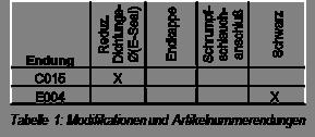 DTM Modifications